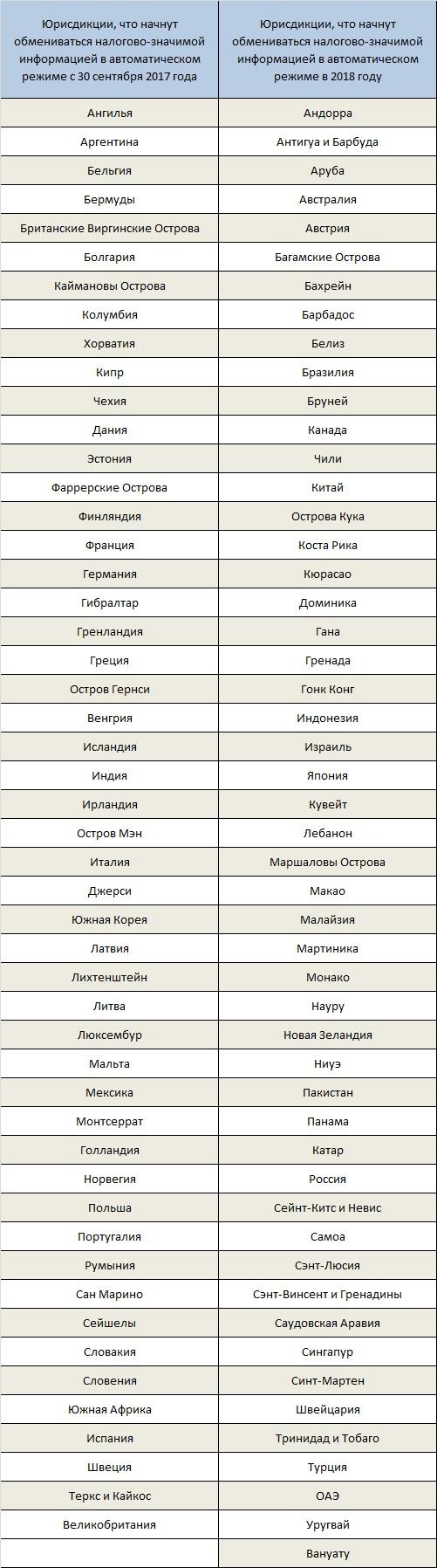 список стран AEOI